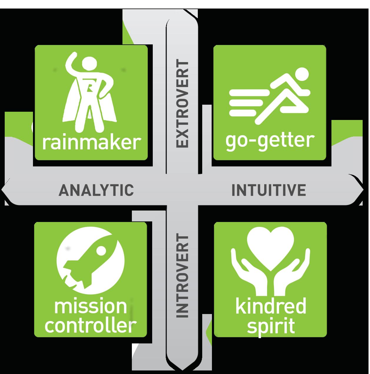 go-getter chart